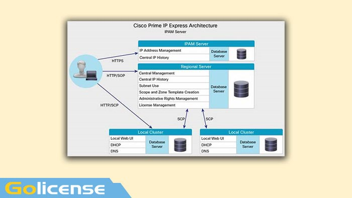 Cisco Prime IP Express License Archetecture