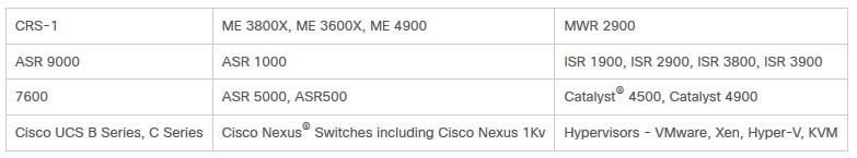 Examples of Cisco Platforms Supported