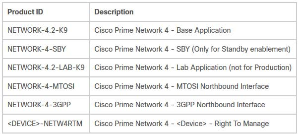 Ordering Information for Cisco Prime Network 4.2