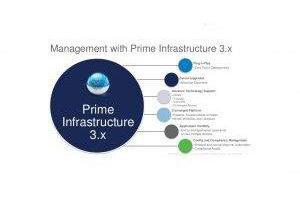 Cisco Prime License