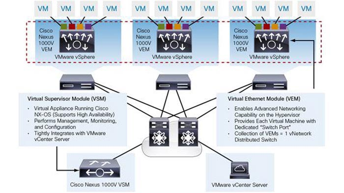 Cisco Nexus 1000V Series Virtual Switch License