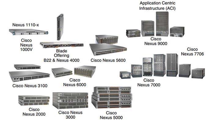 Cisco Nexus 1000V Series Virtual Switch
