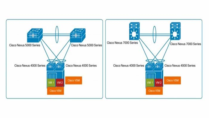 Cisco Nexus 4000 license