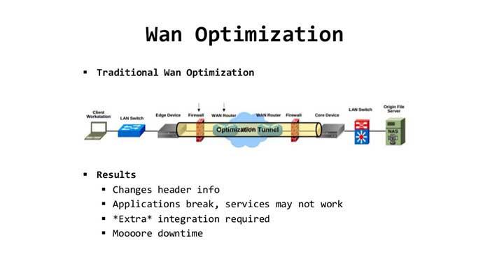How WAN Optimization Works?