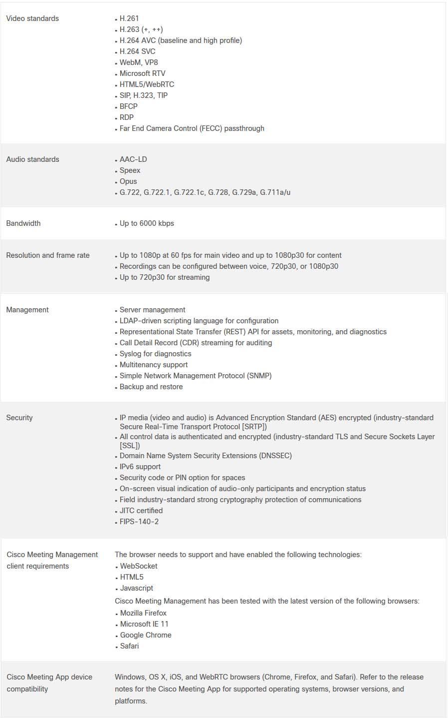 Cisco CMS License