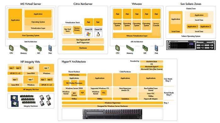 Virtualization platform Support Enhancements
