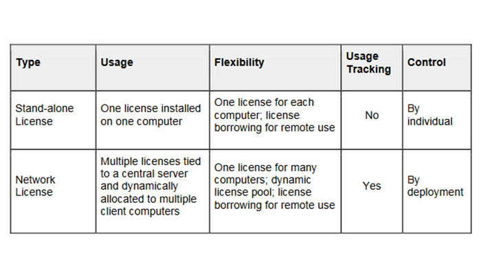 Network License Table