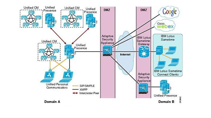 Cisco Unified Presence License