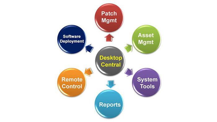 Desktop Central License