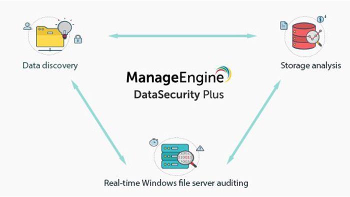 ManageEngine DataSecurity Plus