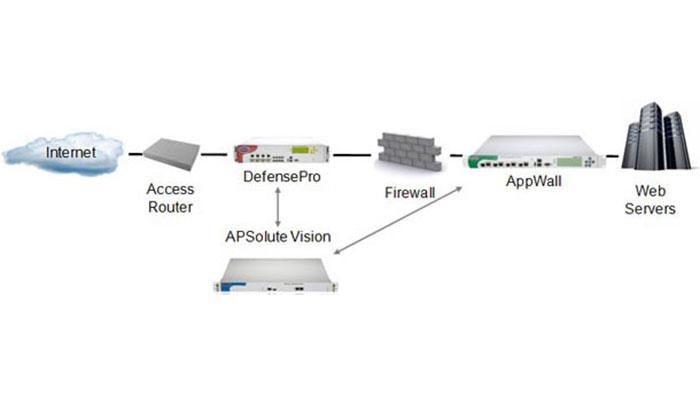 Radware AppWall License