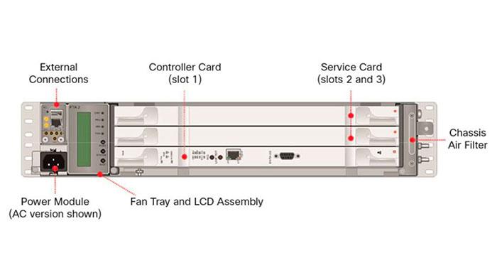 Cisco NCS 2000 License