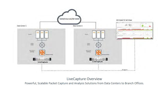 LiveAction Live Capture License