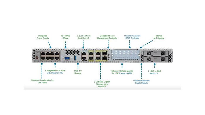 Cisco ENCS 5400